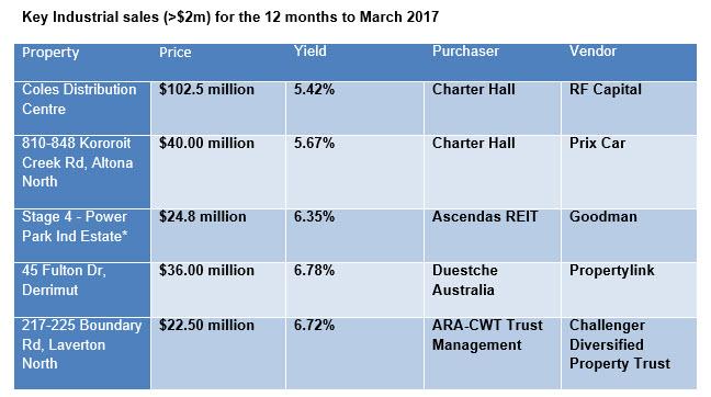 Savills portfolios dominate record vic industrial sales for 2m distribution