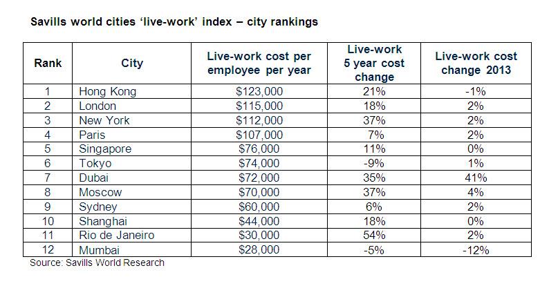 Savills Hong Kong Still Costliest Place To Live And Work