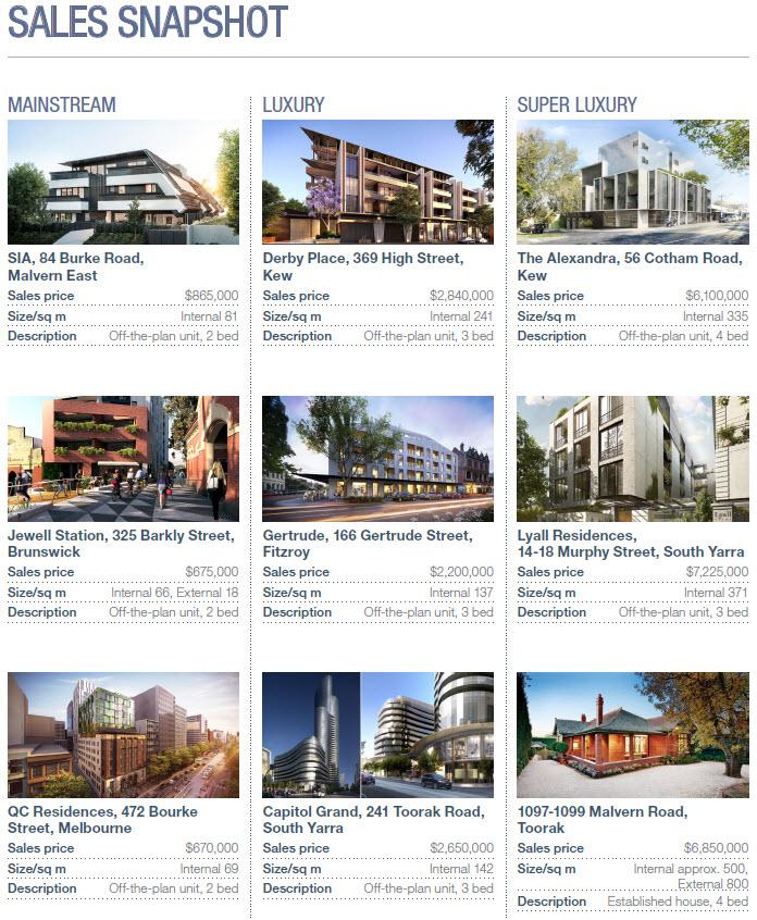 Savills Australia | Melbourne Market Overview